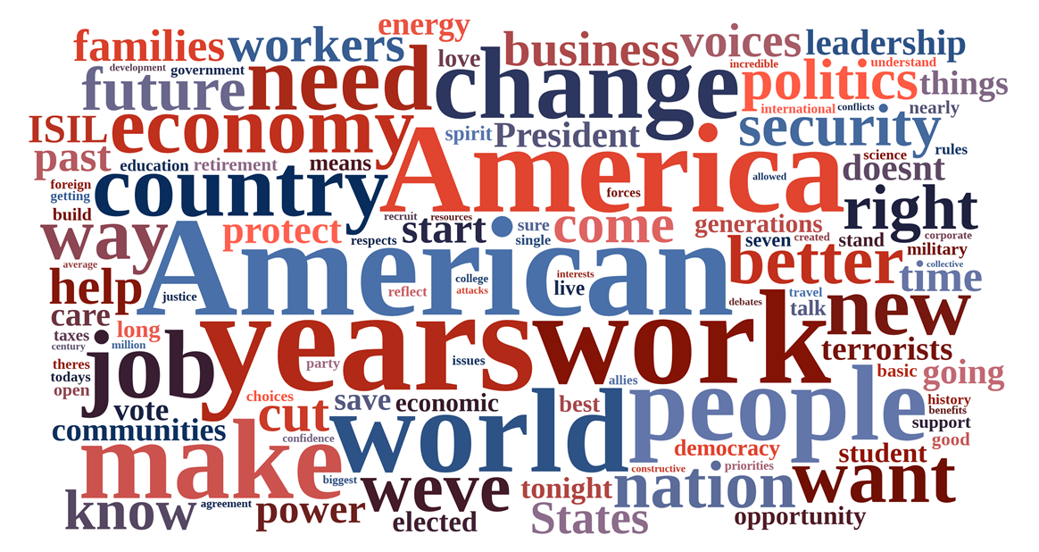 2016 Word Cloud